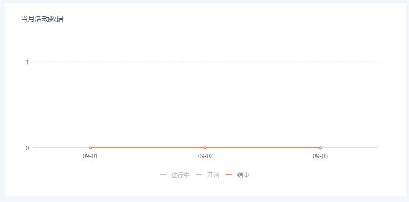 当月活动数据.png